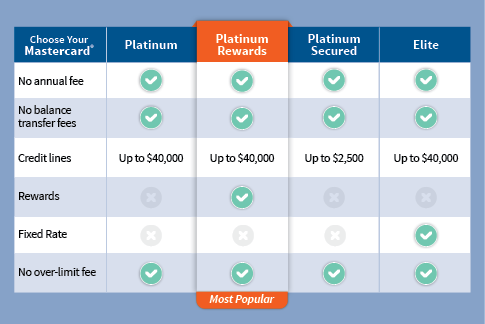 TFCU Credit Card Comparison chart fixed rate and rewards