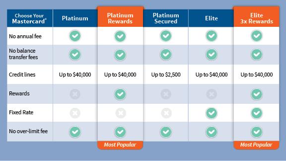 TFCU_Mastercard-Comparison-Chart-1