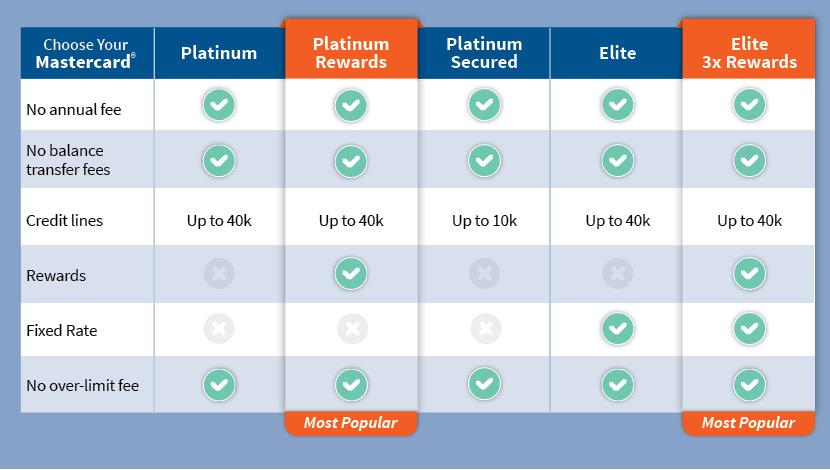 TFCU_Mastercard-Comparison-Chart